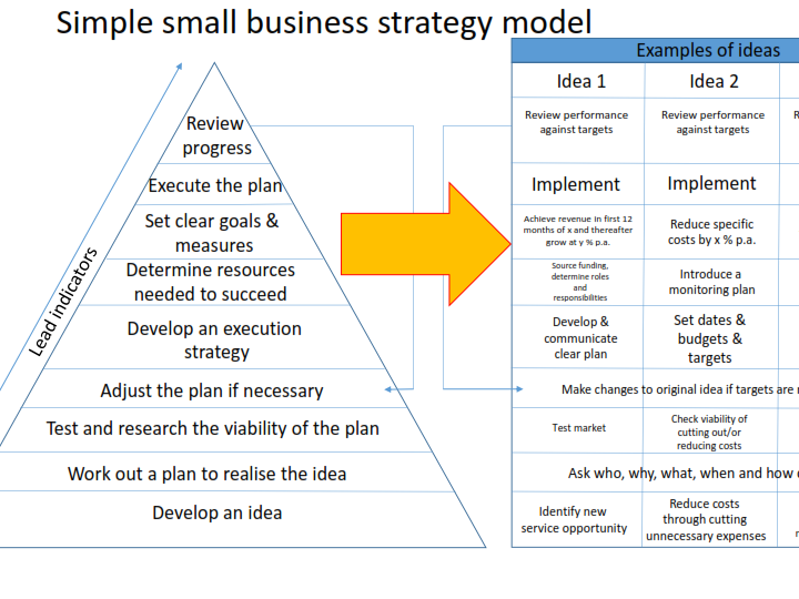 Simple small business strategy model